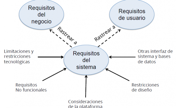 Requisitos de Sistema