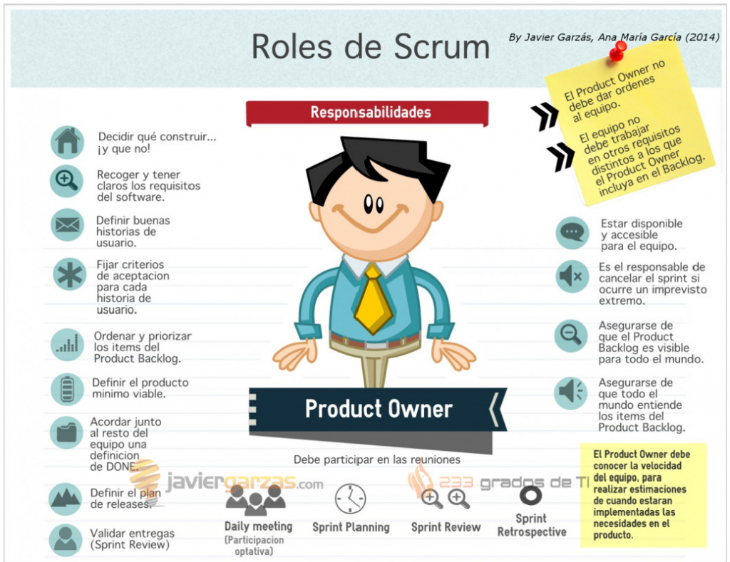 Responsabilidades del Product Owner
